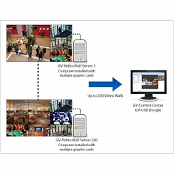 ПО GeoVision GV Control Center + Video Wall Server 1port