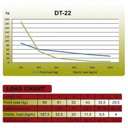 Металлическая конструкция Dura Truss DT 22-250 straight