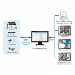 Видеосервер GV-Recording Server  (GV) - 72Ch